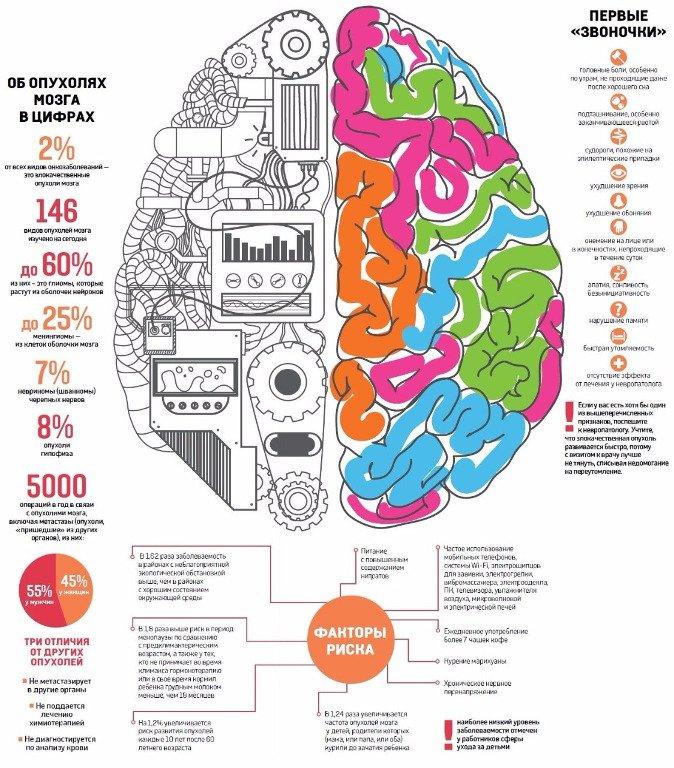 Цены на лечение опухоли головного мозга в Москве